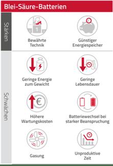 Stärken_Schwächen_Gas_Blei_Säure_Icons