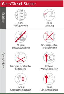 Stärken_Schwächen_Gas_Diesel_Icons