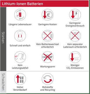 Stärken_Schwächen_Li_Ionen_Icons