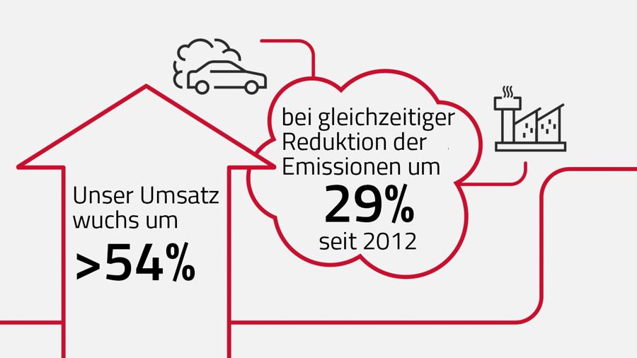 Sustainability 2021 emission reduction_de